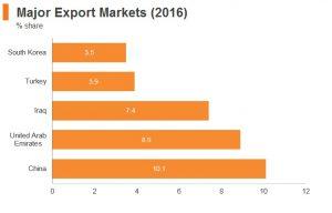 بازارهای بزرگ صادراتی